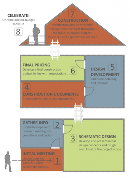 CTA Design Builds | The Design-Build Process